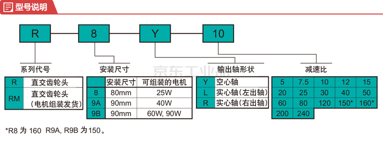 住友减速机 ASTERO系列,齿轮减速机;R9BR80