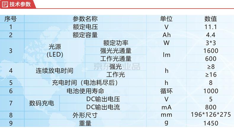 新曙光 轻便式防爆检修工作灯 3W×3;NIB8520 3W*3